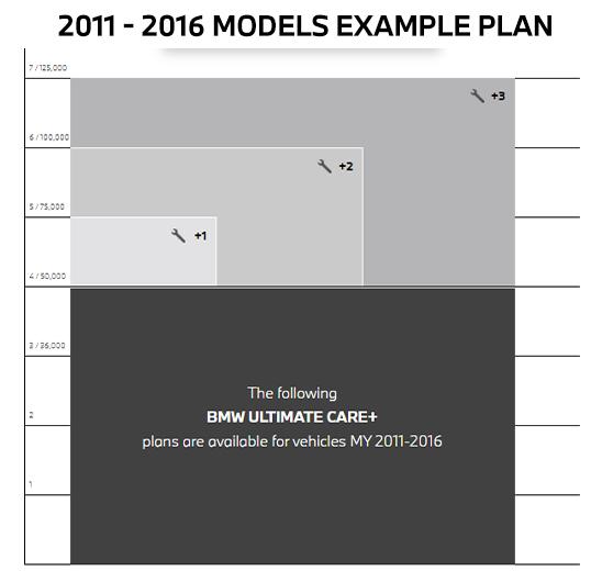 2011 - 2016 models example plan