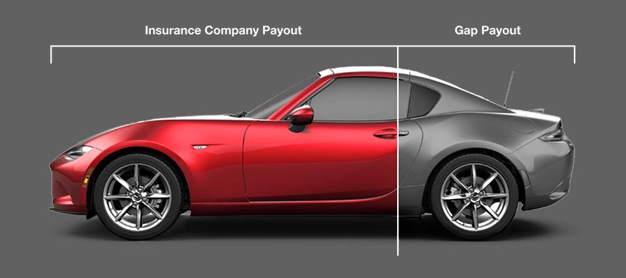 Car Dealerships In Sumter Sc >> Gap Coverage Plan Sumter Sc Serving Lugoff Florence